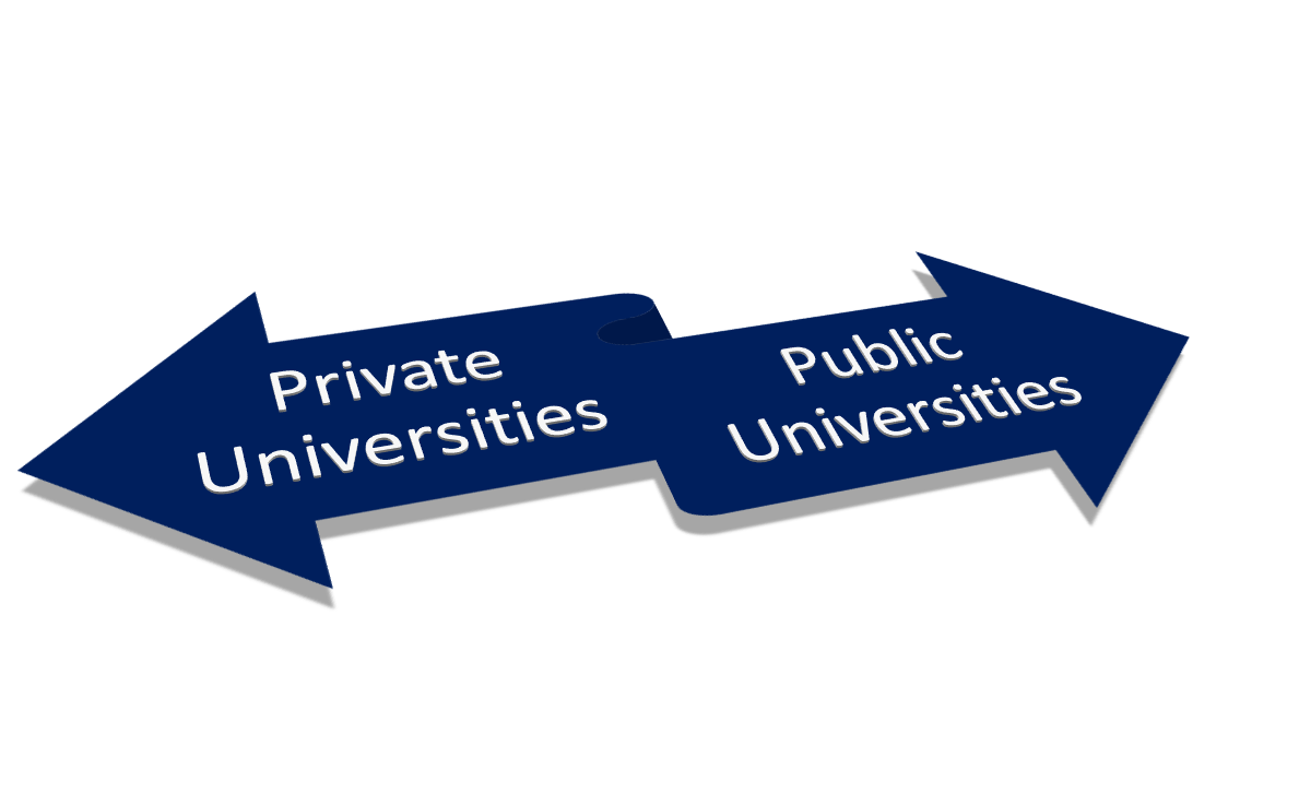 difference between private and public university All state universities are public universities, but not all public universities are state universities a state university is funded by state tax dollars (which is why in-state tuition is usually lower than out-of-state tuition) a public university is still partially funded by taxes, but not.